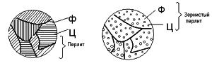 Структура перлита
