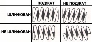Типы опорных витков пружин сжатия