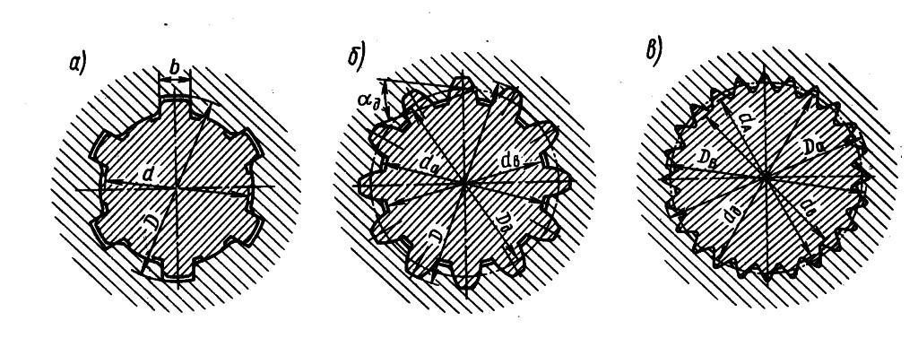 Виды шлицевых соединений