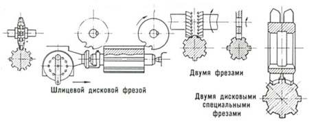 Схемы нарезки шлицов фрезами