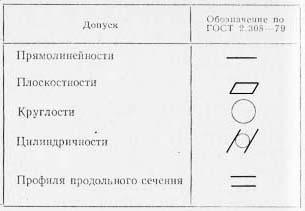 Допуски формы, встречающиеся при металлообработке по чертежу