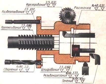 Методы обработки и шероховатости, в т.ч. при шлифовке валов