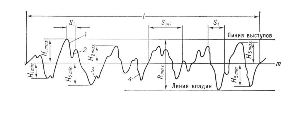 Профиль поверхности, в т.ч. при шлифовке валов