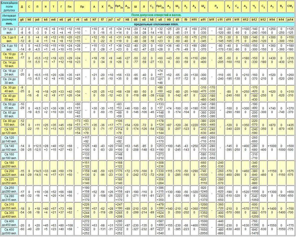 Таблица допусков, применяемая при производстве втулок etc