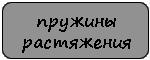 Производство пружин растяжения в СПб